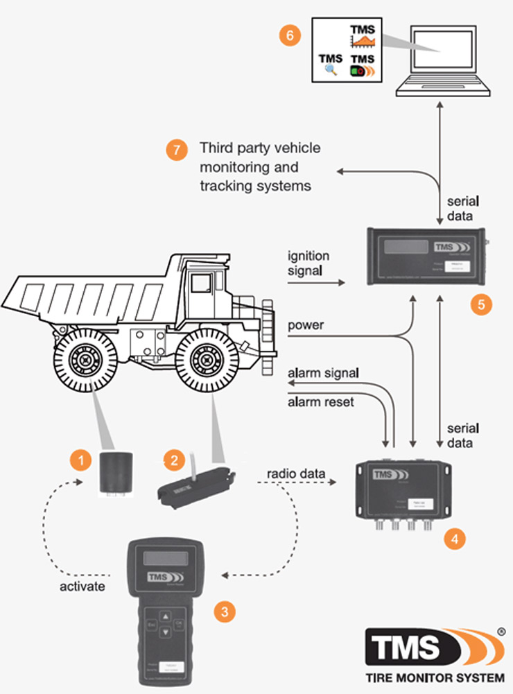 Tire Monitor System - System Overview